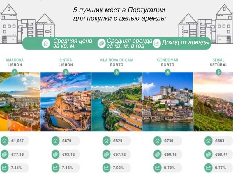 Недвижимость в португалии цена канары цены на недвижимость